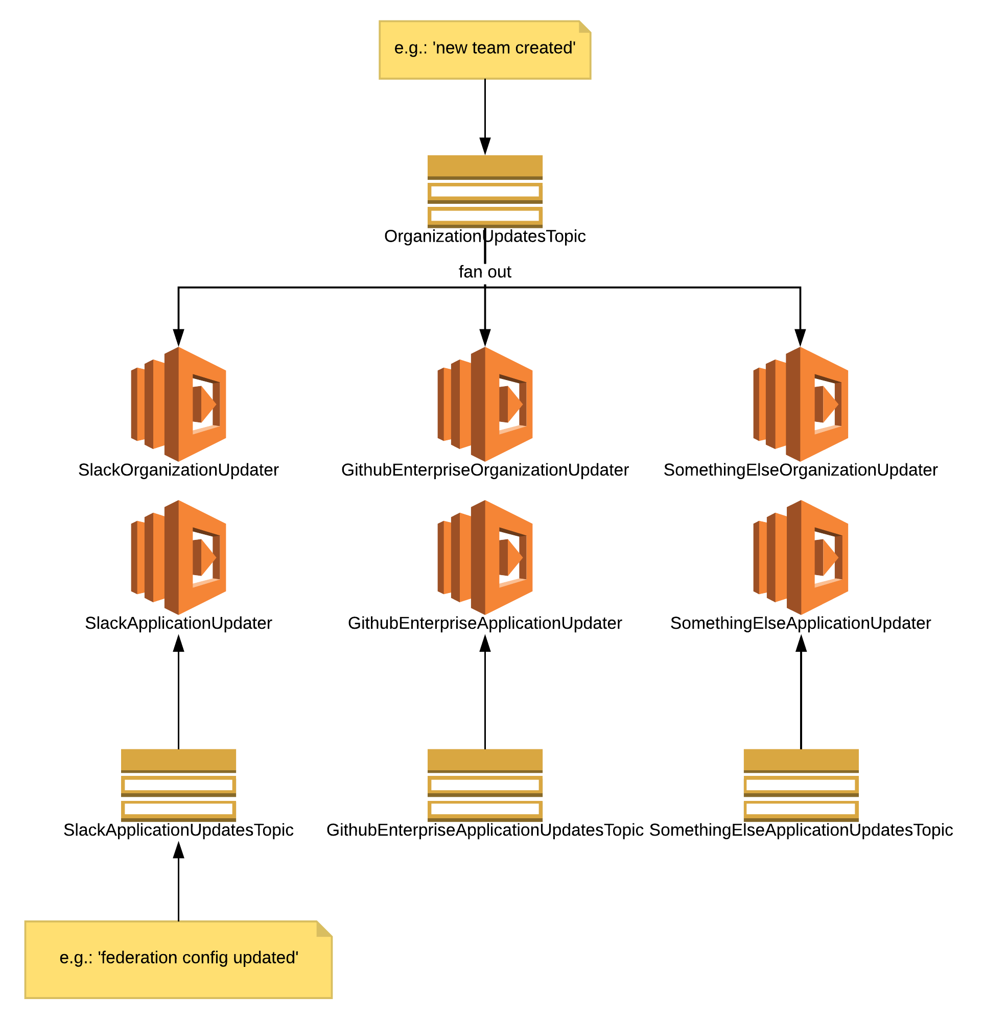Use-case architecture layout